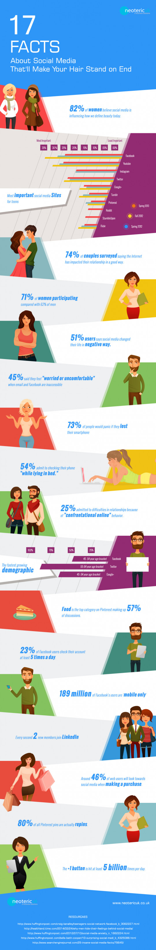 17 Facts about Social Media That�ll Make Your Hair Stand on End