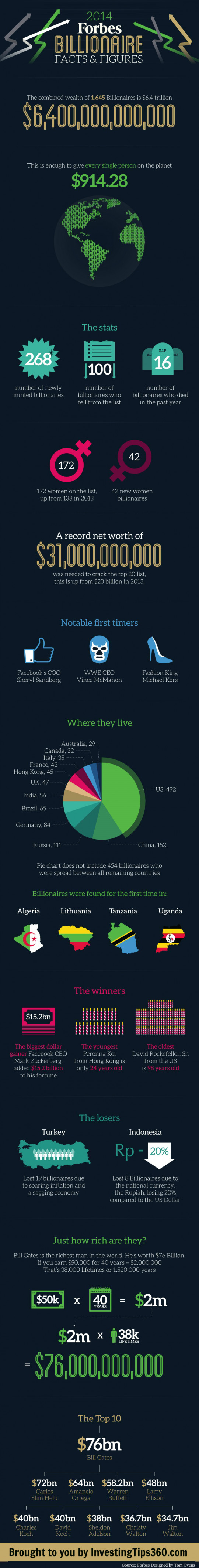 2014 Forbes Billionaire Facts & Figures