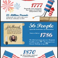 4th of July Infographic: Fun Facts for Independence Day