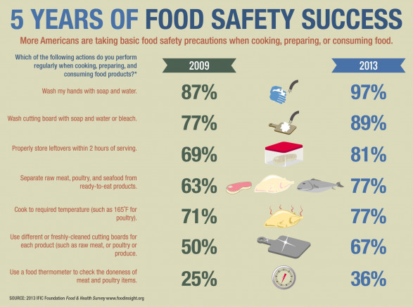 5 Years of Food Safety Success