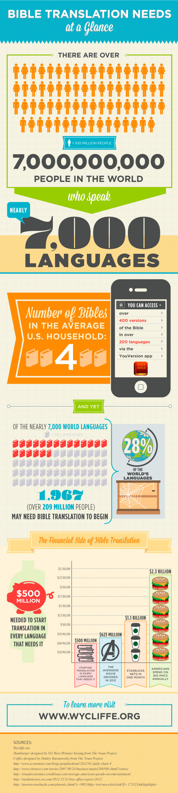 Bible Translation Needs at a Glance