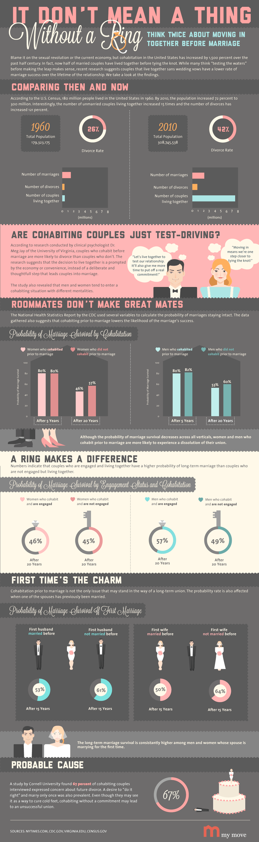 INFOGRAPHIC: It Don't Mean a Thing Without a Ring