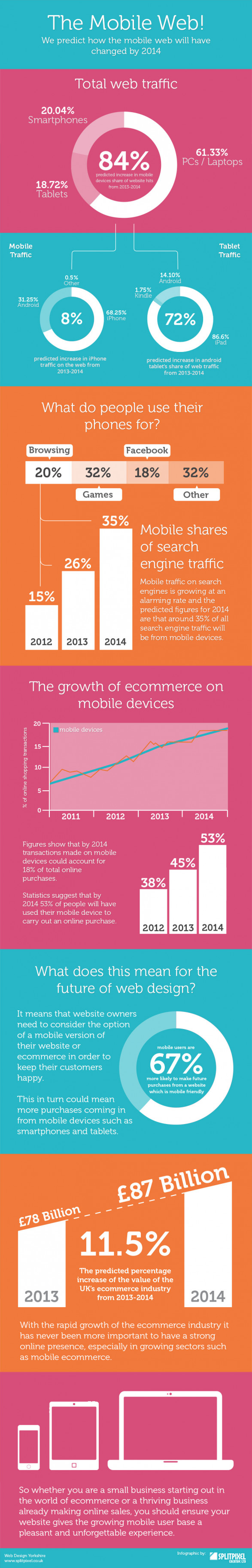 Predictions for Mobile Ecommerce 2014