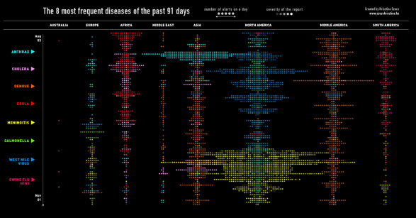 The 8 most frequent diseases of the past 91 days