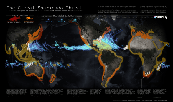 The Global Sharknado Threat