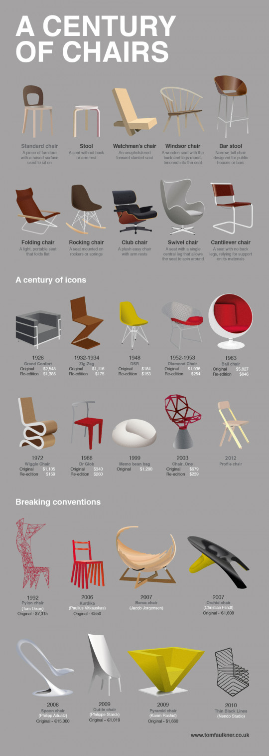 A Century of Chairs