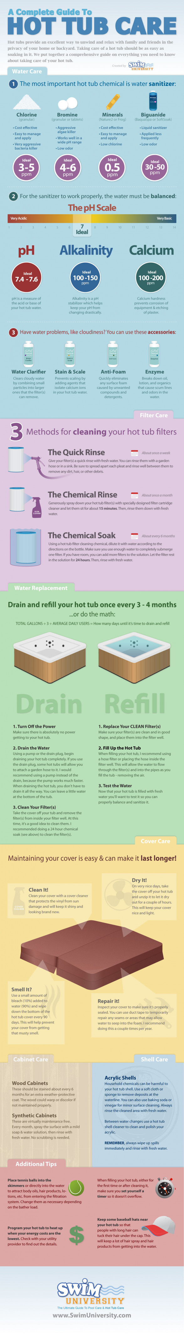 A Complete Guide to Hot Tub Care