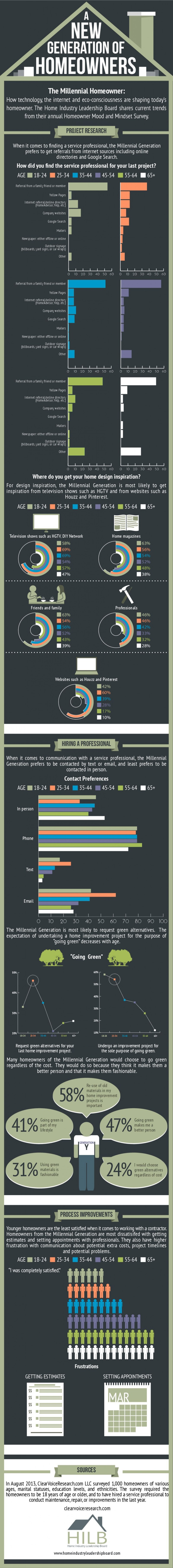 Infographic - Online Behavior Of The Home Improvement Customer