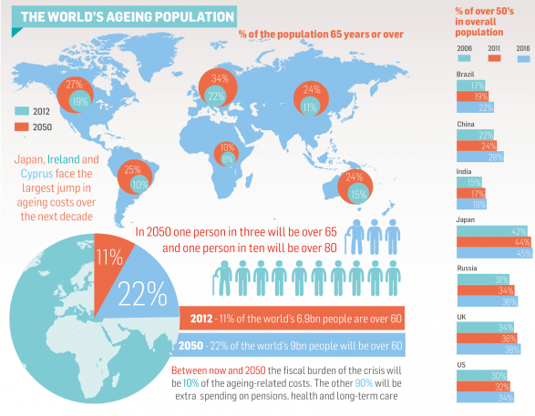Ageing Population