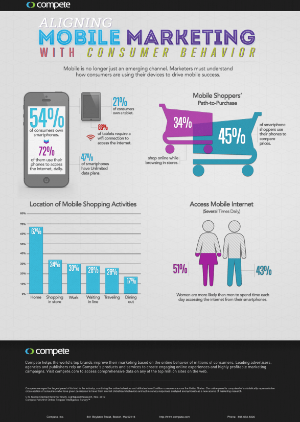 Aligning Mobile Marketing With Consumer Behavior