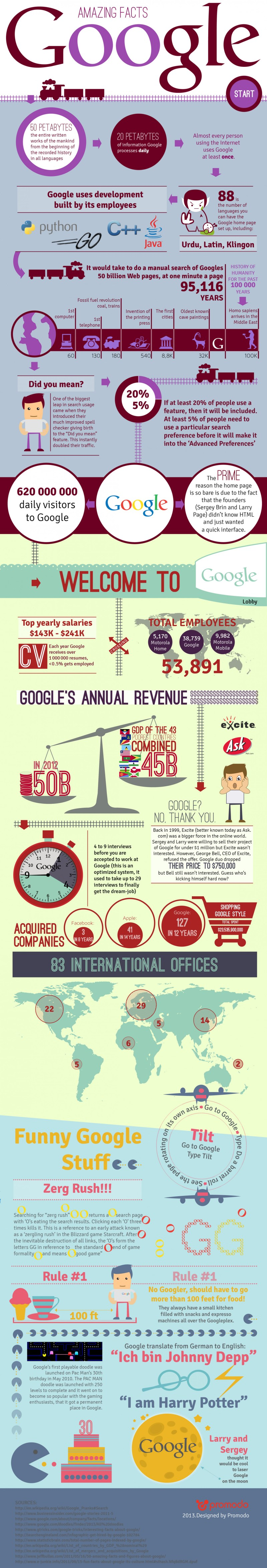 Infographic - Astounding Google Facts