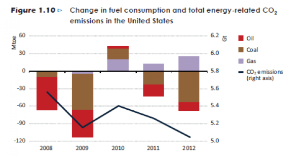 Change in fuel consumption and total energy-related CO2 ...