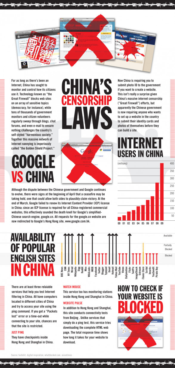 Chinese Censorship