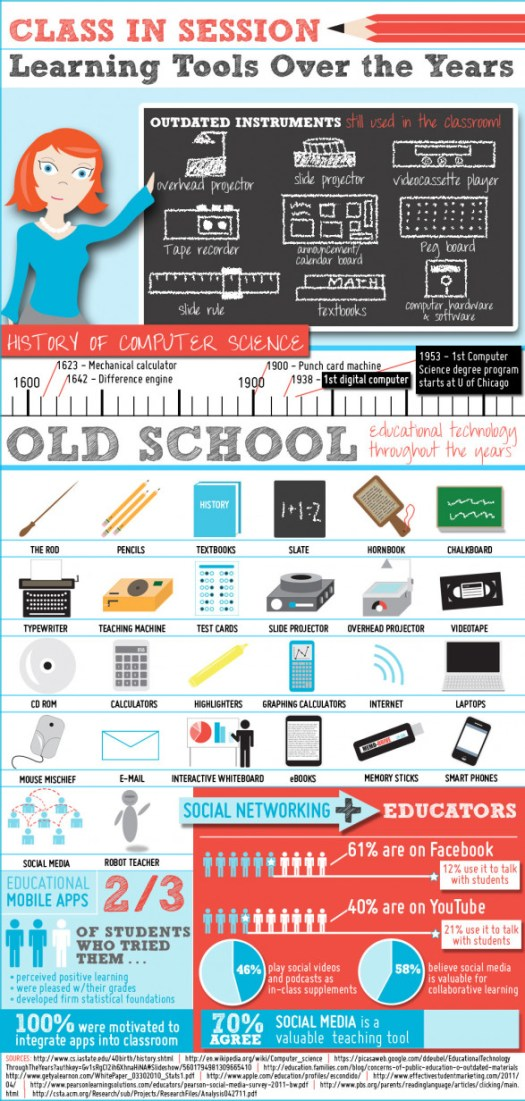 Education Technology Through the Years