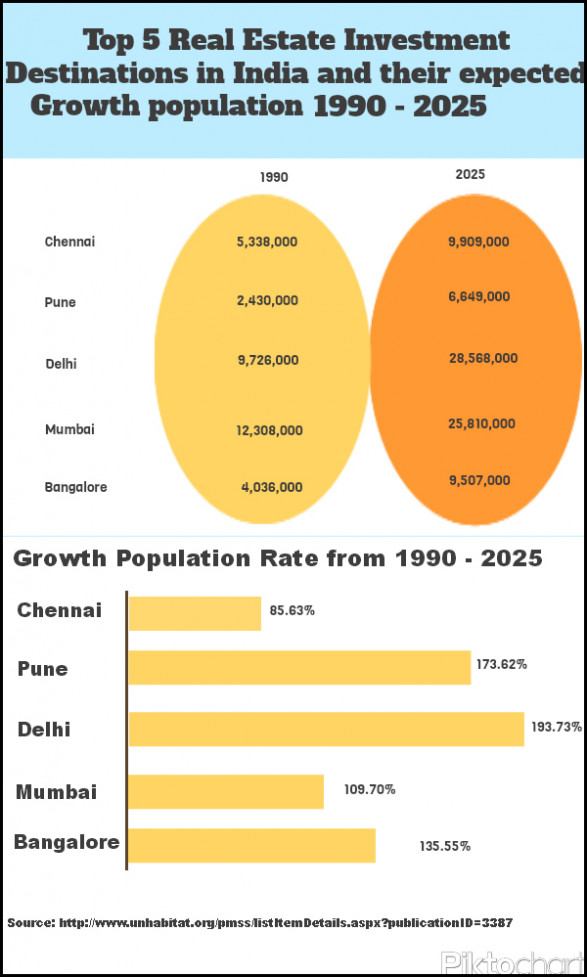 Top 5 Real Estate Destinations In India & Their Expected Growth Population :1990-2025