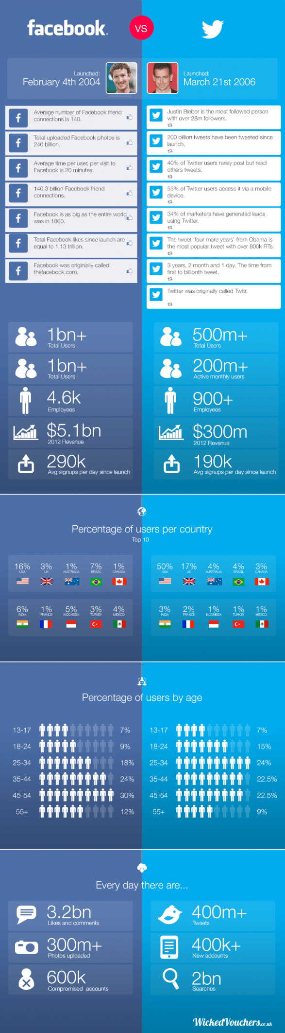 Facebook vs Twitter - THE FACTS