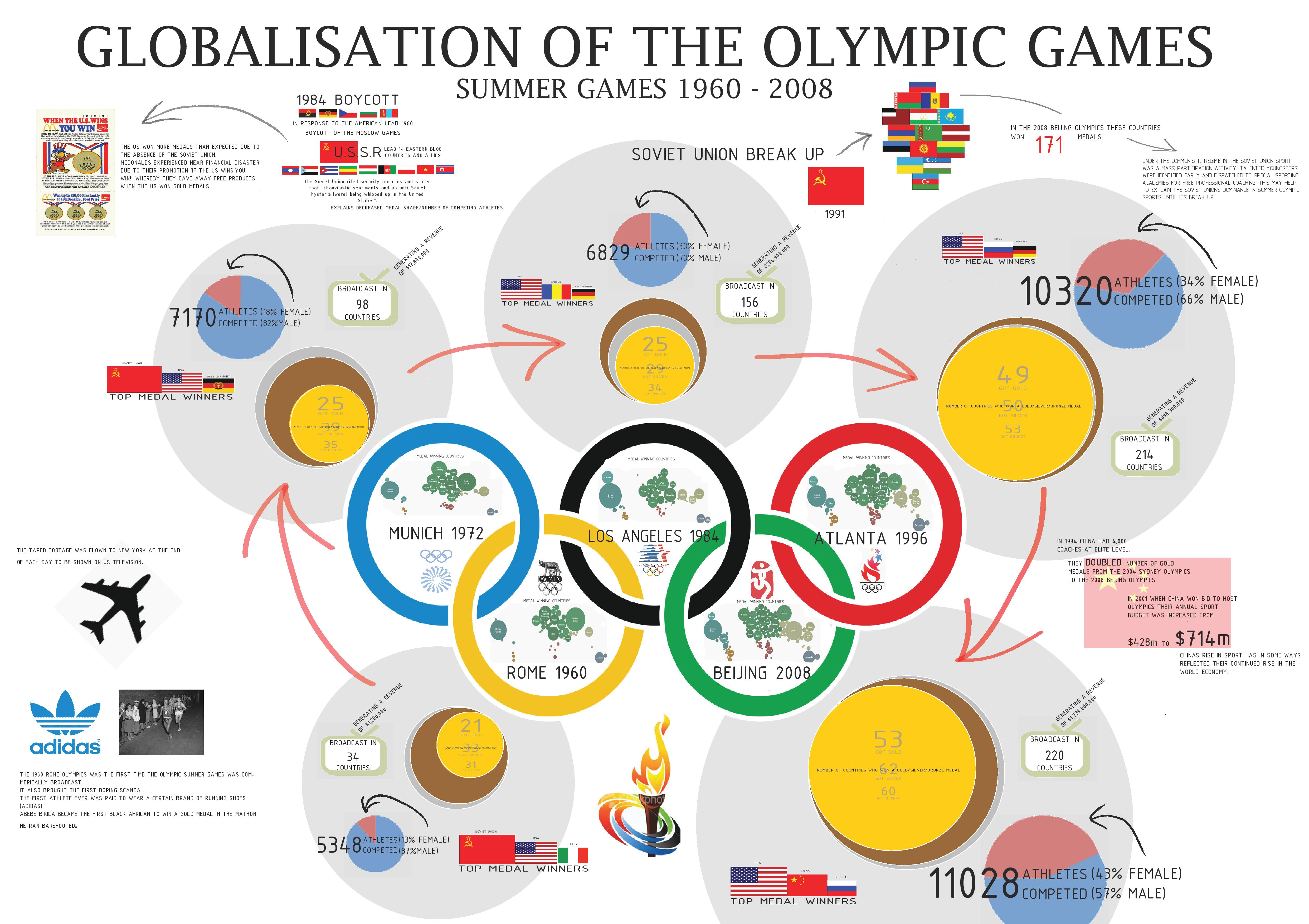 Globalisation Of The Olympic Games