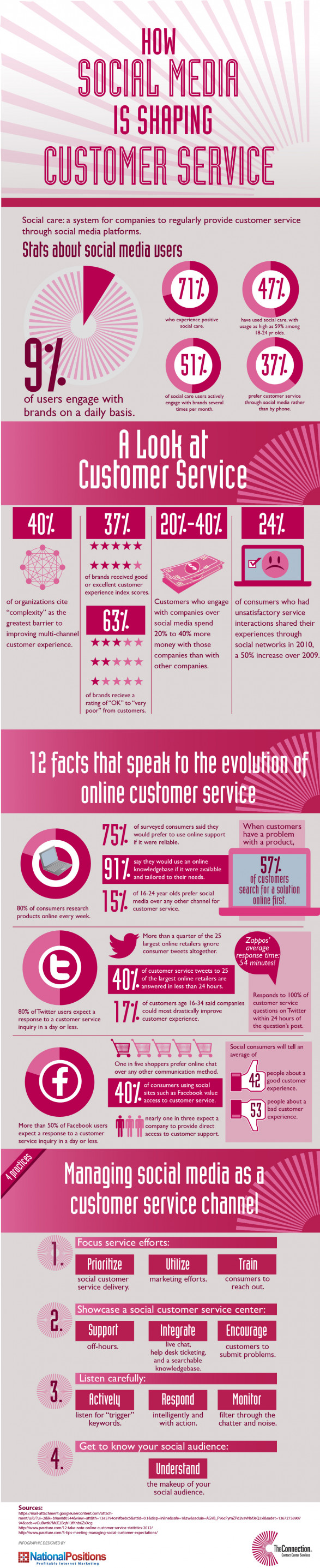 How Social Media Is Shaping Customer Service - The Connection