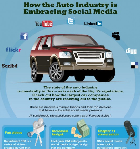 How the Automotive Industry is Embracing Social Media