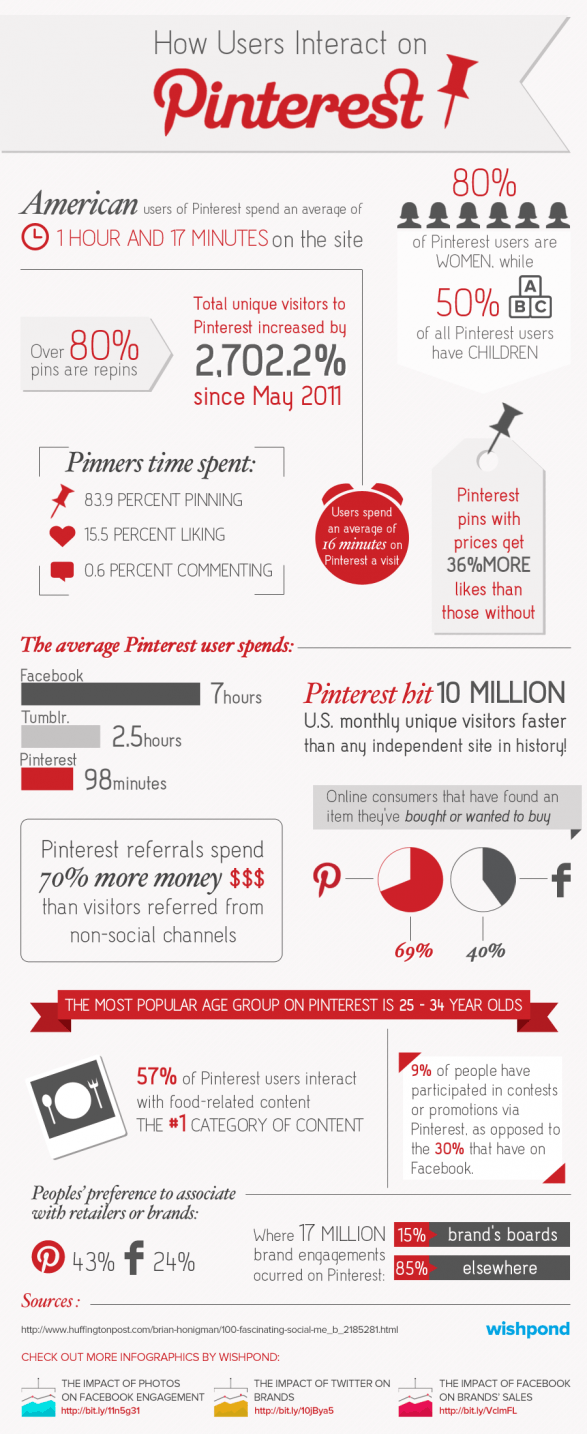 How Users Interact on Pinterest