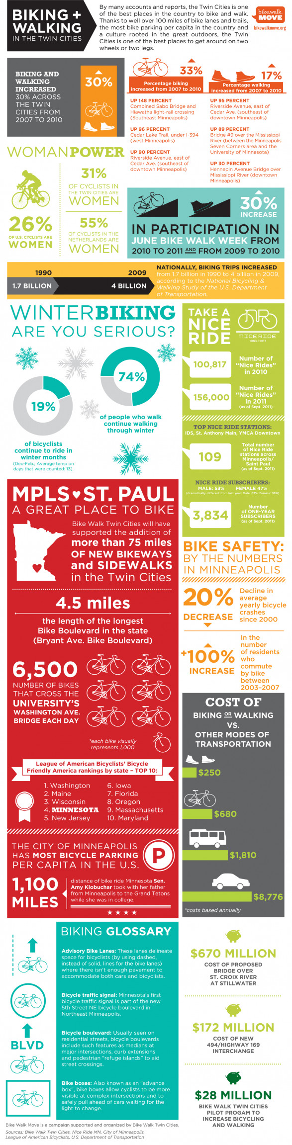 Infographic highlights biking, walking in Twin Cities