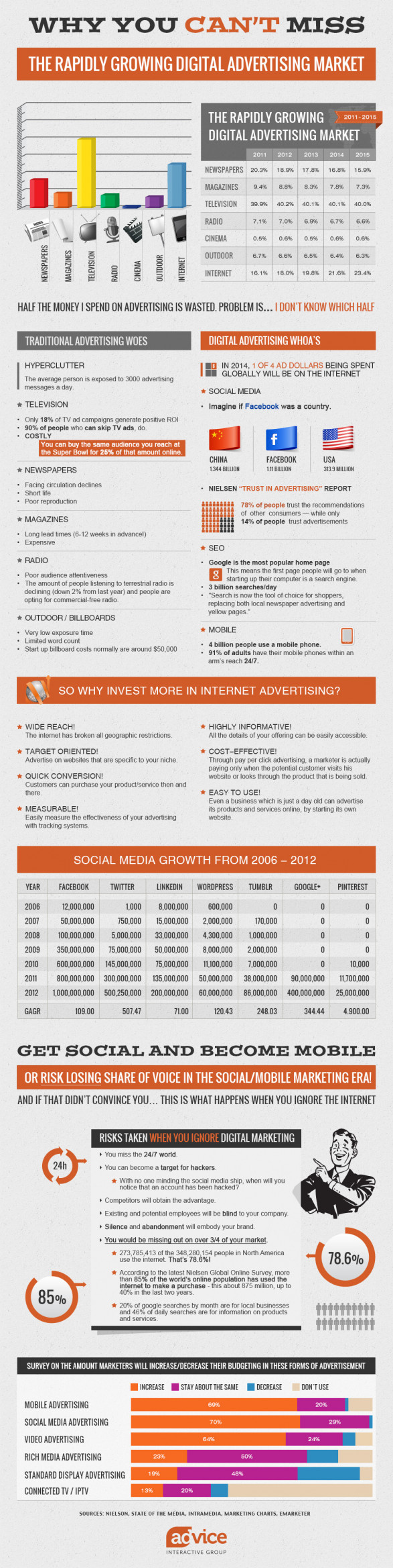 Internet Marketing Statistics You Can�t Ignore