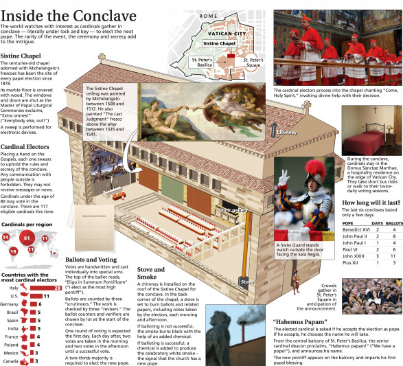 Inside the Conclave