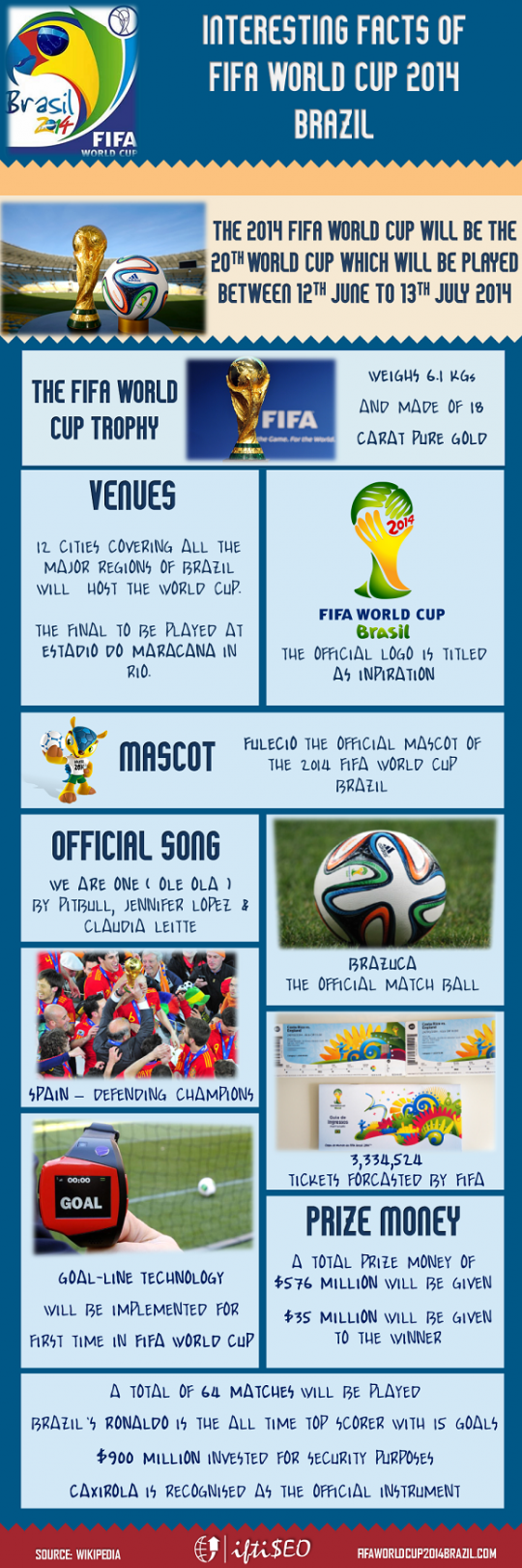 Interesting Facts of FIFA World Cup 2014 Brazil