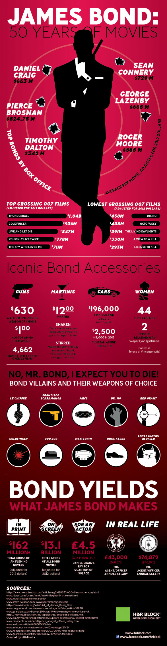 James Bond: 50 Years of Movies