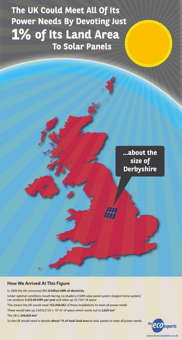 Just 1% � Solar Panels And Electricity In The UK