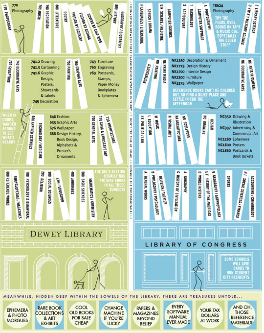 Learn to Use the Library