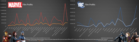 Marvel and DC Film Profits/ Budgets