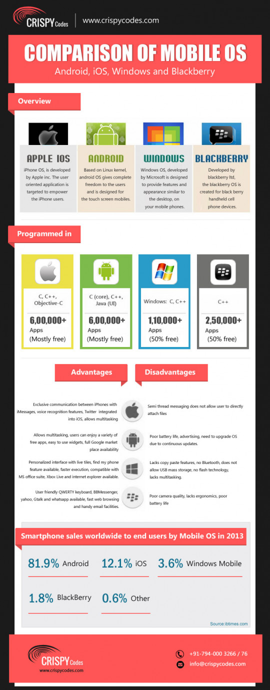 Mobile Operating System Comparison