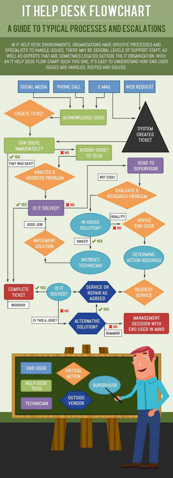 IT Help Desk Flowchart