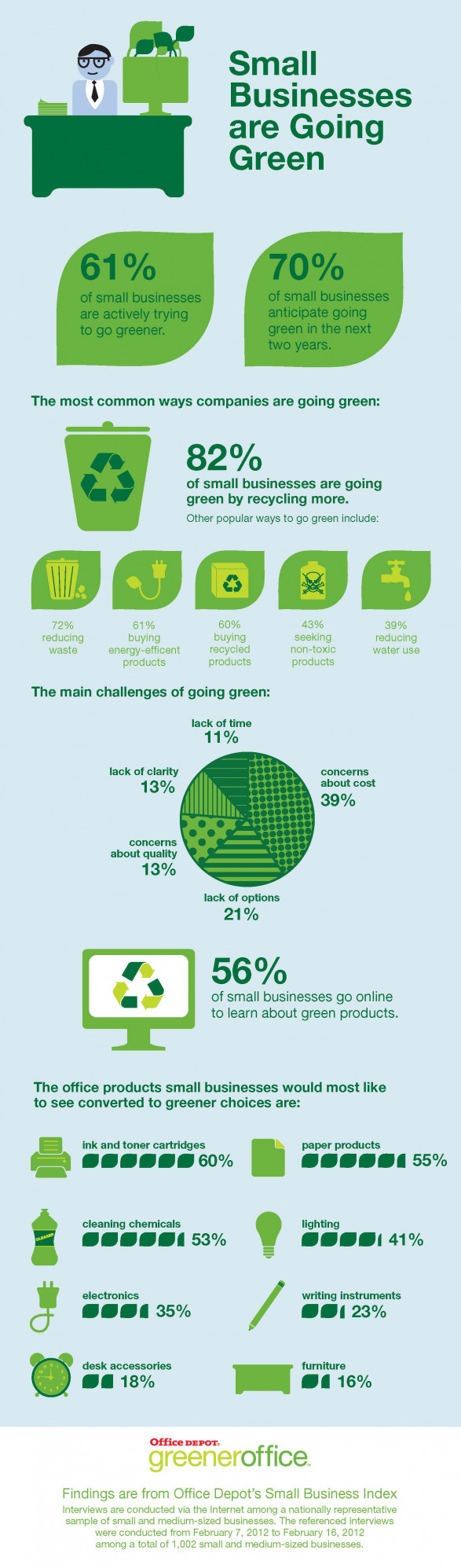 Office Depot Survey Finds Small Businesses Trying to Go Greener