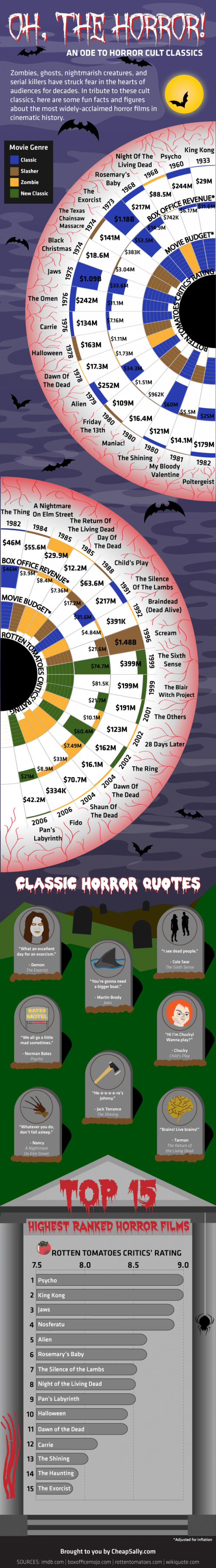 Oh, The Horror! An Ode to Horror Cult Classics