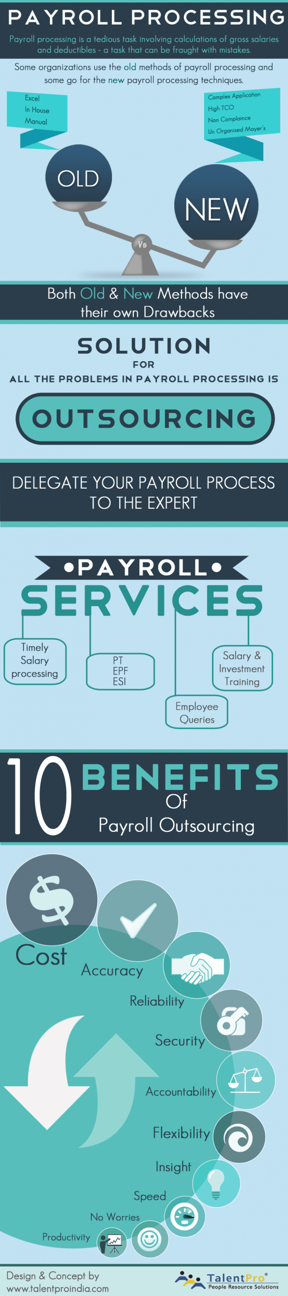 Payroll Process - Outsourcing & Benefits