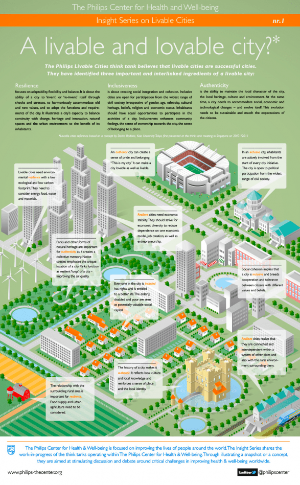 Philips Livable Cities