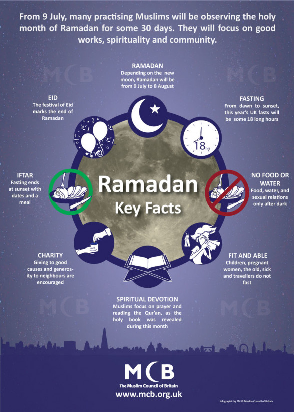 Ramadan 2013: Key Facts