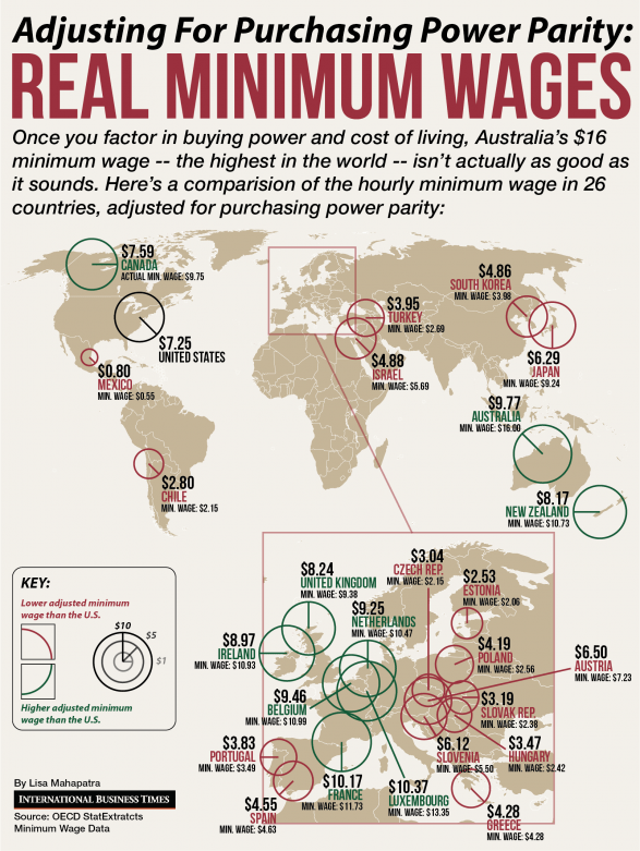 Real Hourly Minimum Wages Around The World