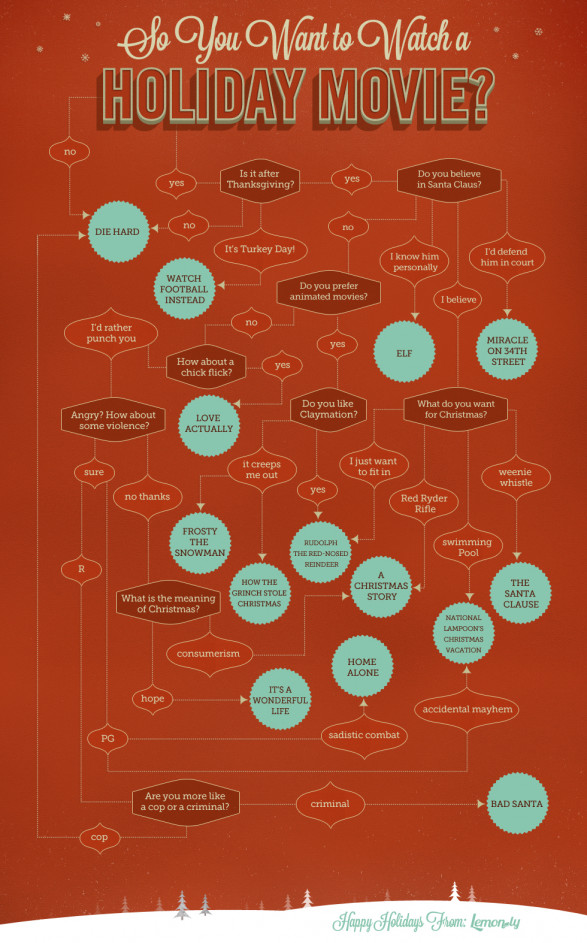 So You Want to Watch a Holiday Movie - Flowchart