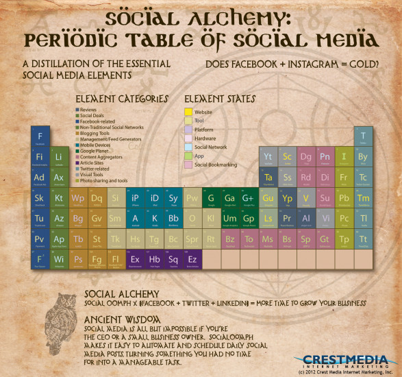 Social Media Marketing Elements & Compounds
