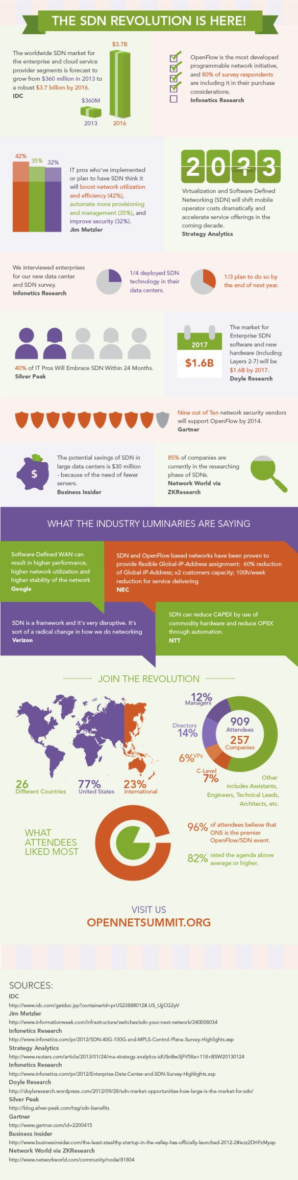 SDN Infographic