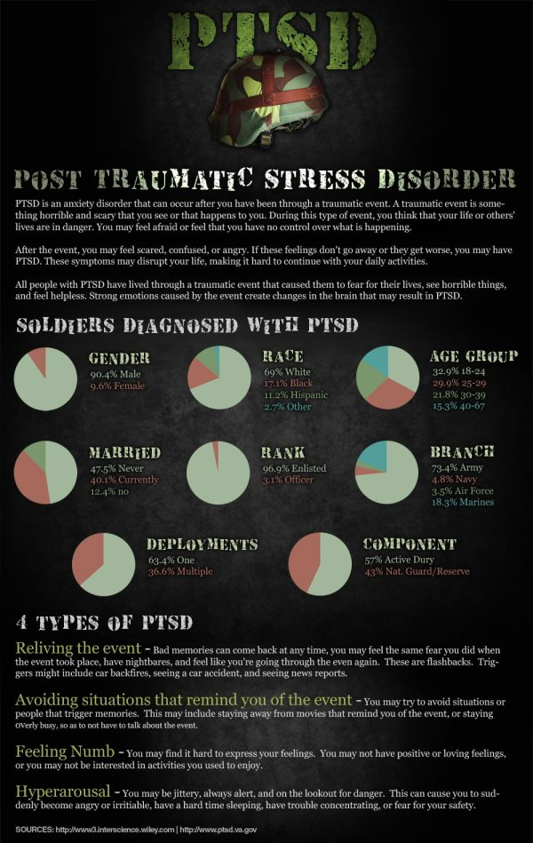 Soldiers & Post Traumatic Stress Disorder (PTSD) | Visual.ly