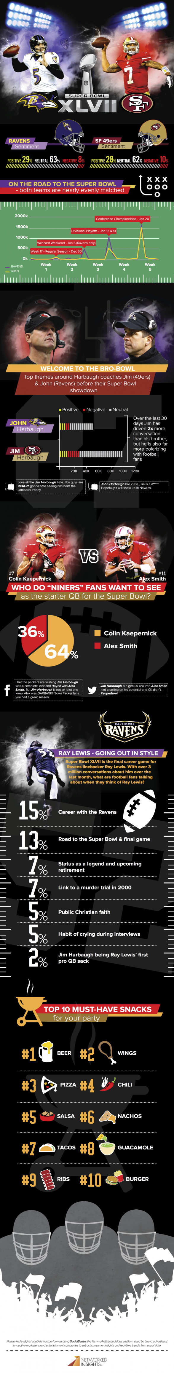 Super Bowl XLVII and Social Media