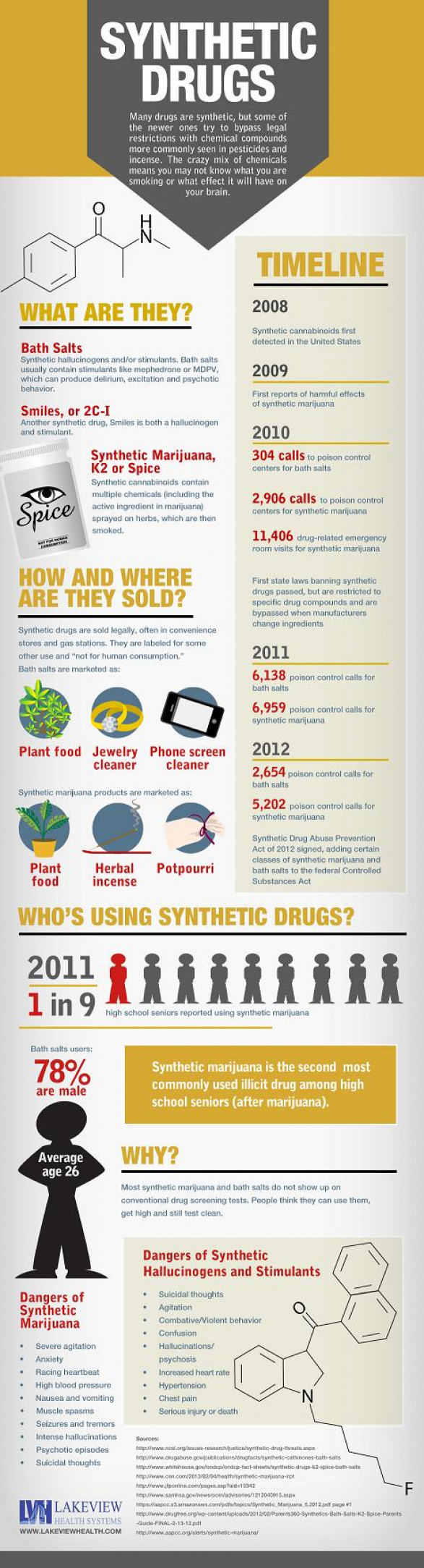Synthetic Drugs: Who