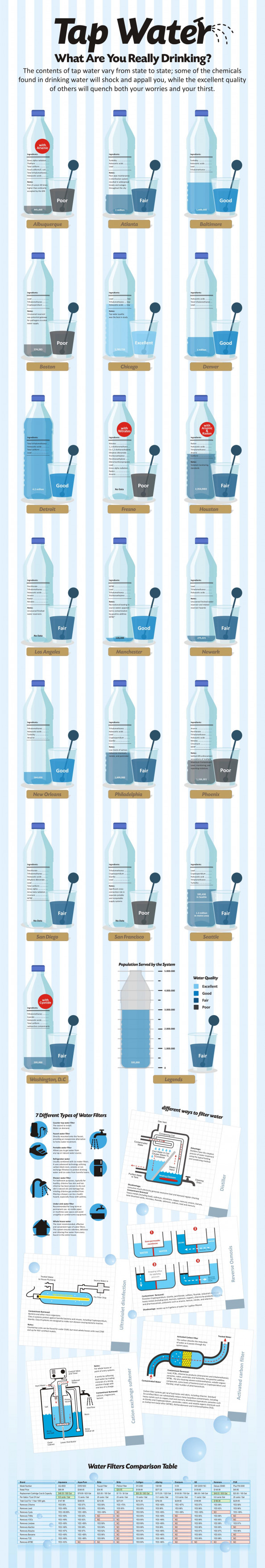 Tap Water: What are you really drinking? Infographic