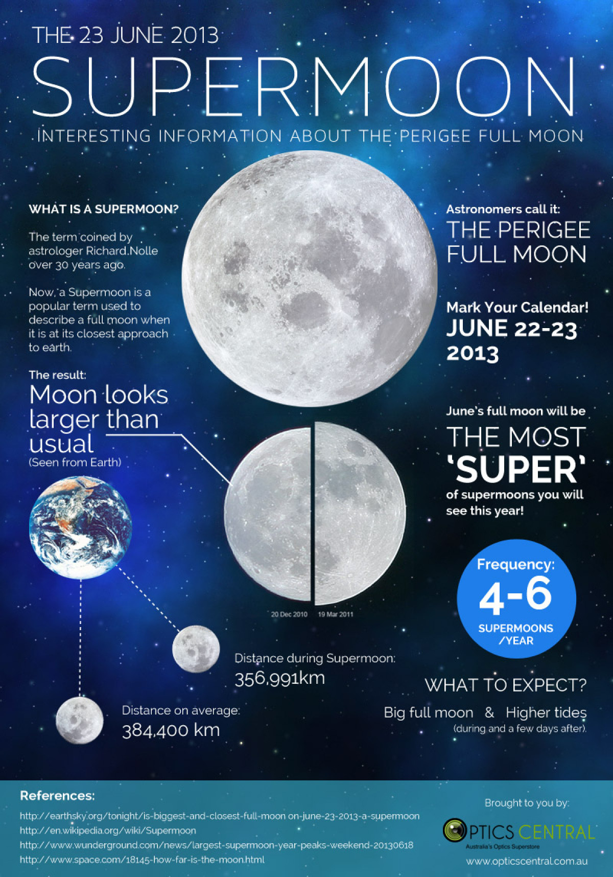 The 23 June 2013 Supermoon