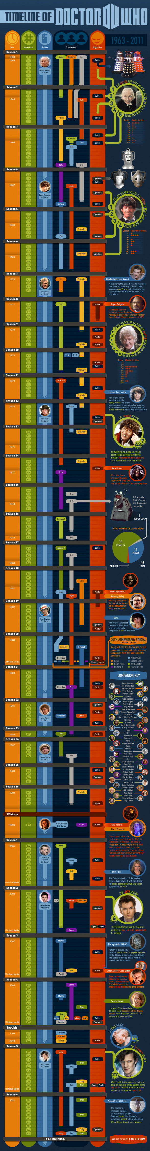 The Complete Timeline Of Doctor Who