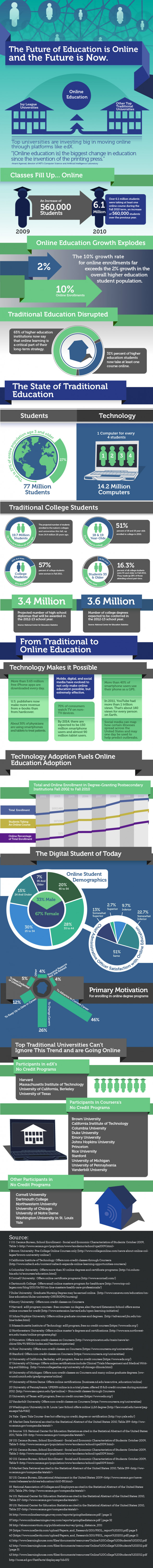 The Future of Education is Online and the Future is Now